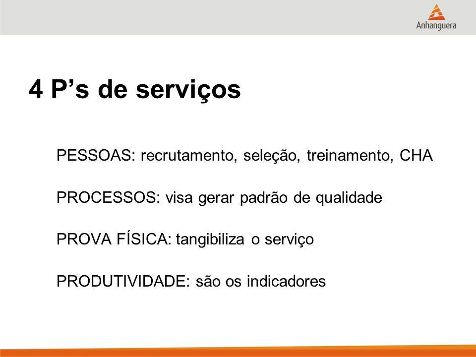 4 Ps de serviços PESSOAS: recrutamento, seleção, treinamento, CHA PROCESSOS: visa gerar padrão de qualidade PROVA FÍSICA: tangibiliza o serviço PRODUT