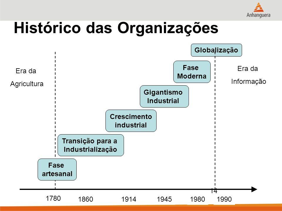 14 Histórico das Organizações Fase artesanal Transição para a Industrialização Crescimento industrial Gigantismo Industrial Fase Moderna Globalização