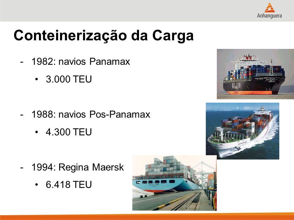 Conteinerização da Carga -1982: navios Panamax 3.000 TEU -1988: navios Pos-Panamax 4.300 TEU -1994: Regina Maersk 6.418 TEU