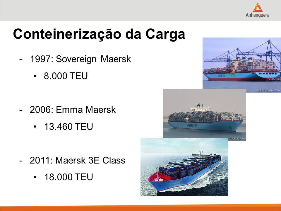 Conteinerização da Carga -1997: Sovereign Maersk 8.000 TEU -2006: Emma Maersk 13.460 TEU -2011: Maersk 3E Class 18.000 TEU