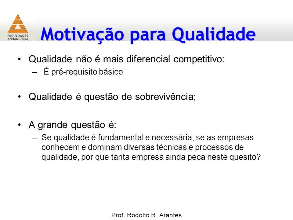 Motivação para Qualidade Prof. Rodolfo R. Arantes Qualidade não é mais diferencial competitivo: – É pré-requisito básico Qualidade é questão de sobrev