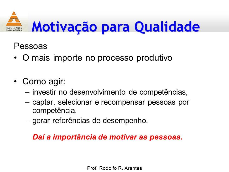 Motivação para Qualidade Prof. Rodolfo R. Arantes Pessoas O mais importe no processo produtivo Como agir: –investir no desenvolvimento de competências