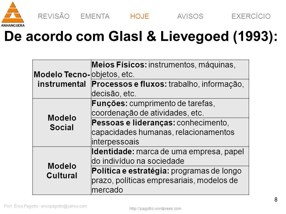 REVISÃOEMENTAHOJEEXERCÍCIOAVISOS http://pagotto.wordpress.com Prof. Érico Pagotto - ericopagotto@yahoo.com 8 De acordo com Glasl & Lievegoed (1993): H