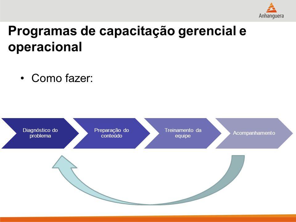 Programas de capacitação gerencial e operacional Como fazer: Diagnóstico do problema Preparação do conteúdo Treinamento da equipe Acompanhamento