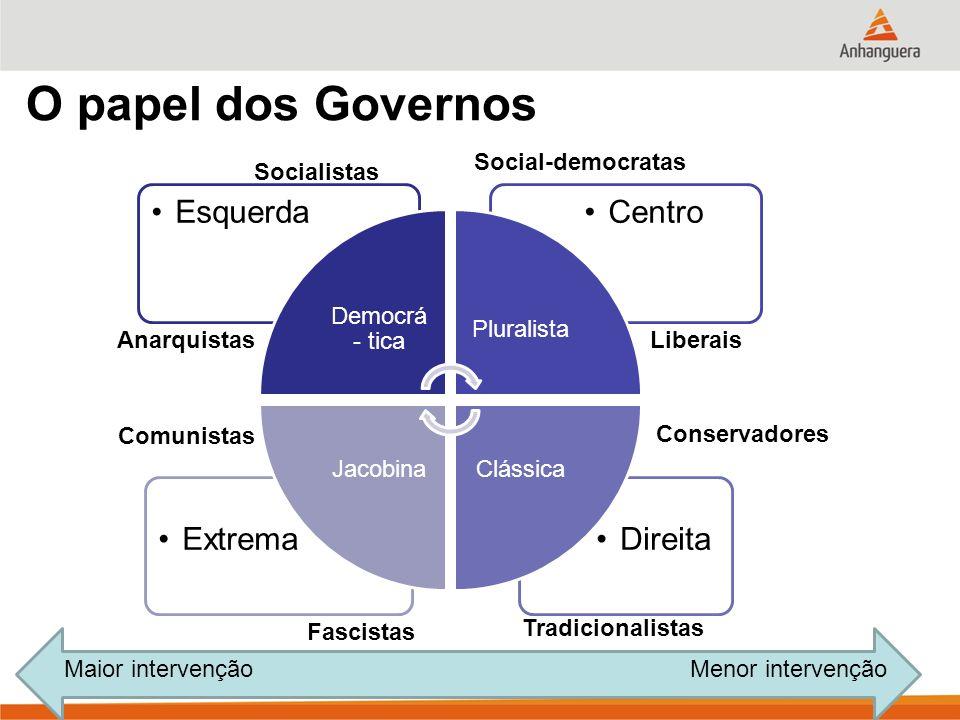 O papel dos Governos DireitaExtrema CentroEsquerda Democrá - tica Pluralista ClássicaJacobina Liberais Conservadores Tradicionalistas Fascistas Comuni