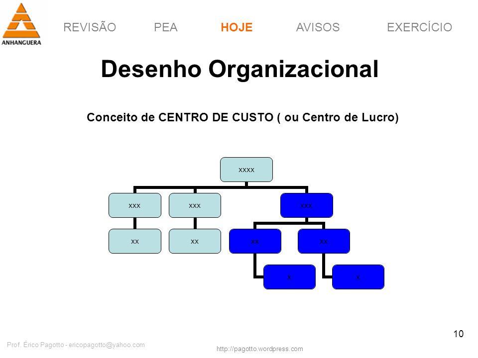 REVISÃOPEAHOJEEXERCÍCIOAVISOS http://pagotto.wordpress.com Prof. Érico Pagotto - ericopagotto@yahoo.com 10 Desenho Organizacional HOJE xxxx xxx xx xxx