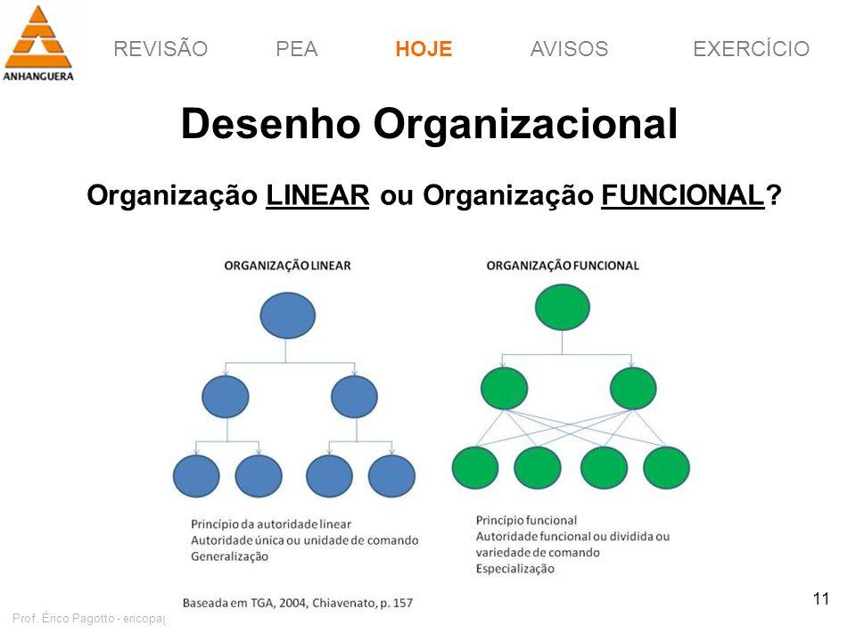 REVISÃOPEAHOJEEXERCÍCIOAVISOS http://pagotto.wordpress.com Prof. Érico Pagotto - ericopagotto@yahoo.com 11 Desenho Organizacional HOJE Organização LIN