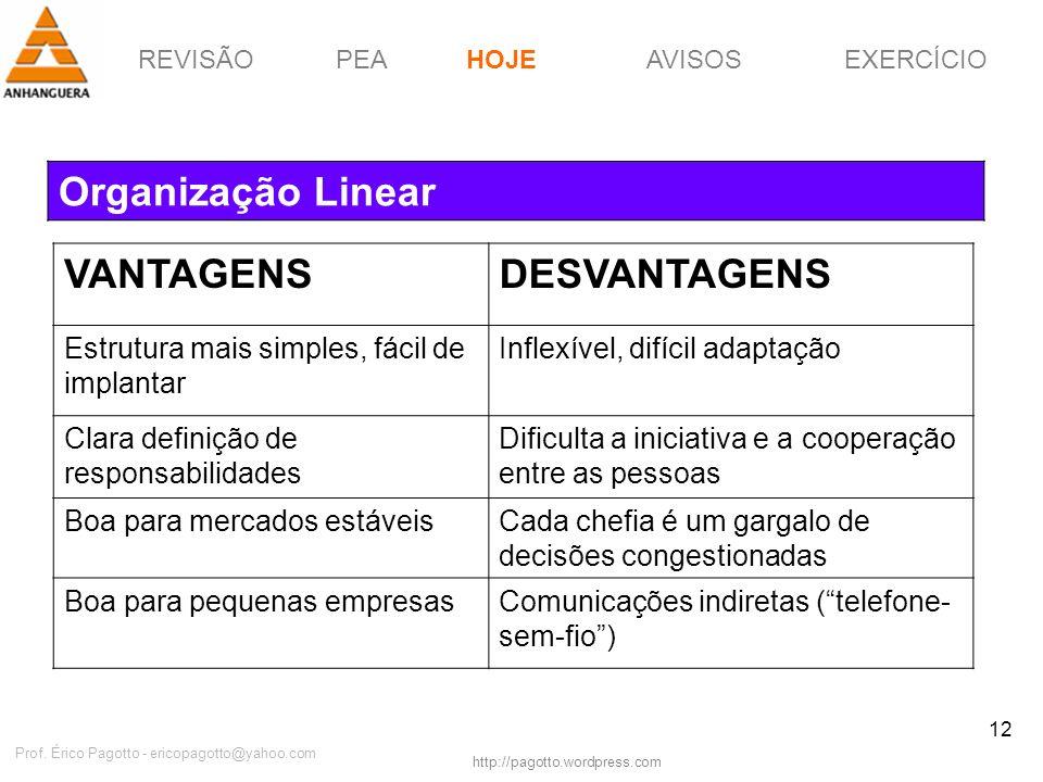 REVISÃOPEAHOJEEXERCÍCIOAVISOS http://pagotto.wordpress.com Prof. Érico Pagotto - ericopagotto@yahoo.com 12 Organização Linear HOJE VANTAGENSDESVANTAGE
