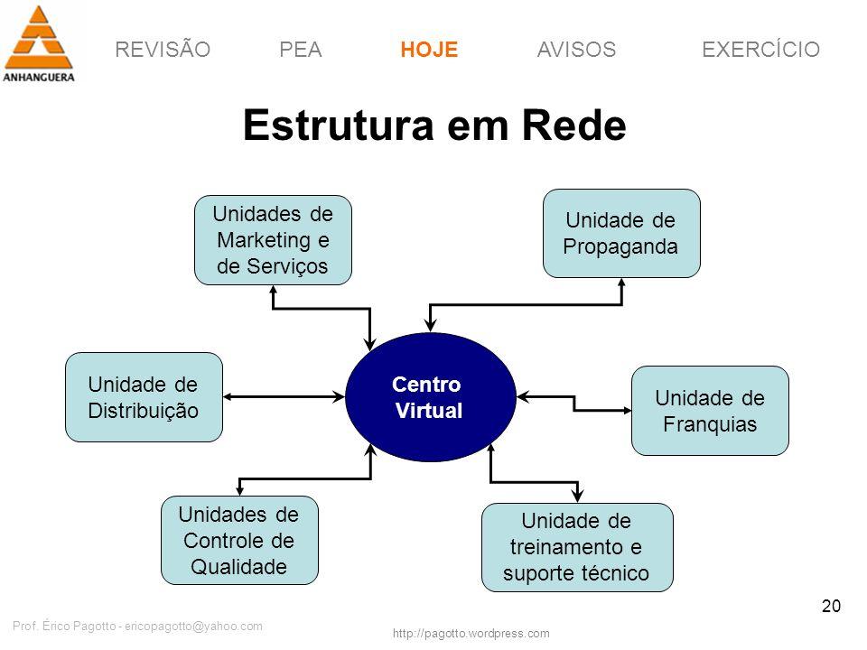REVISÃOPEAHOJEEXERCÍCIOAVISOS http://pagotto.wordpress.com Prof. Érico Pagotto - ericopagotto@yahoo.com 20 Estrutura em Rede HOJE Unidades de Marketin