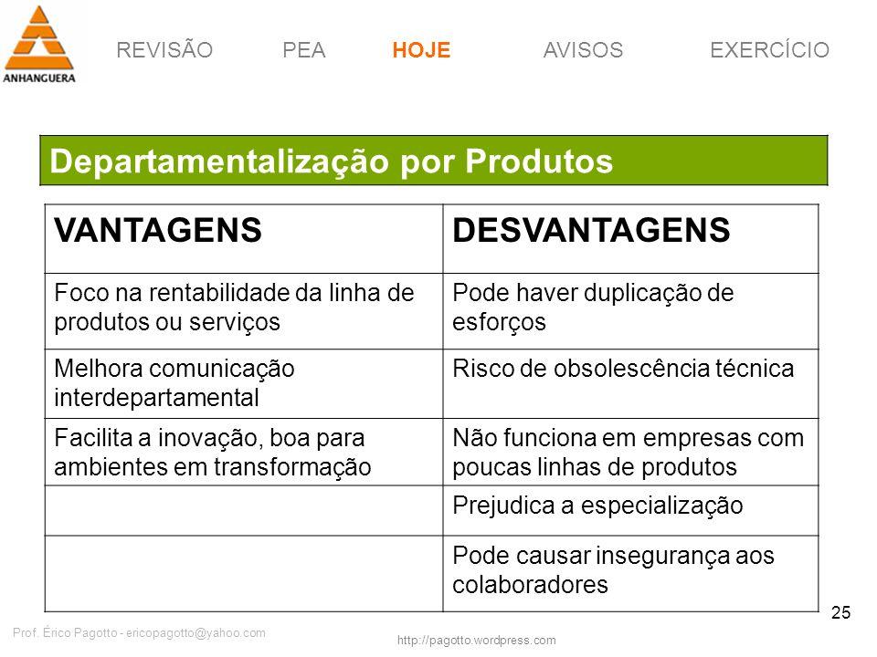 REVISÃOPEAHOJEEXERCÍCIOAVISOS http://pagotto.wordpress.com Prof. Érico Pagotto - ericopagotto@yahoo.com 25 Departamentalização por Produtos HOJE VANTA