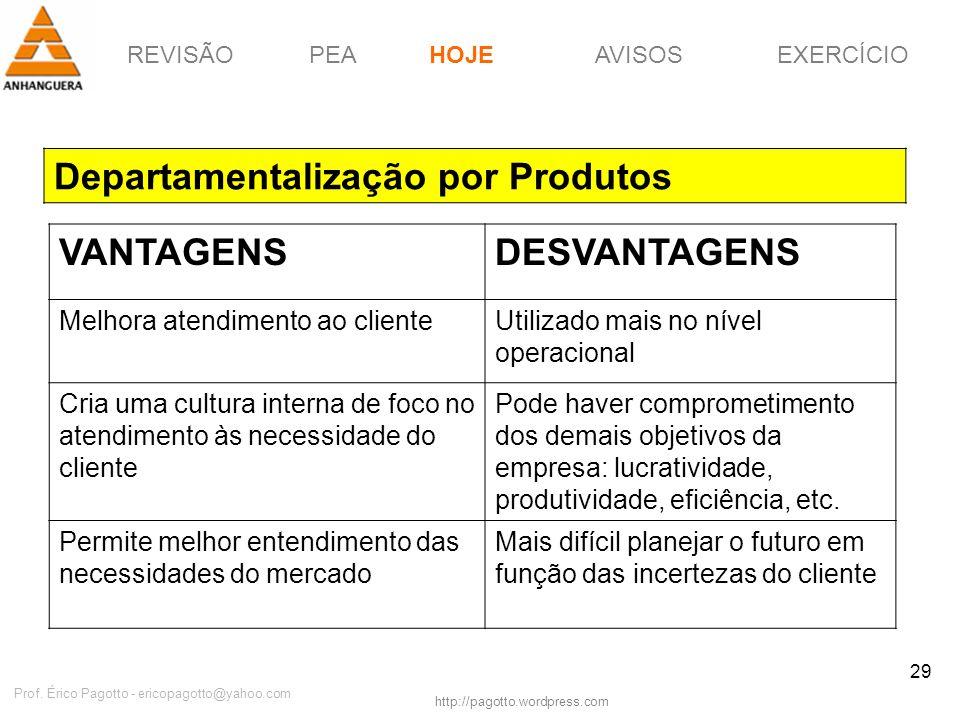 REVISÃOPEAHOJEEXERCÍCIOAVISOS http://pagotto.wordpress.com Prof. Érico Pagotto - ericopagotto@yahoo.com 29 Departamentalização por Produtos HOJE VANTA