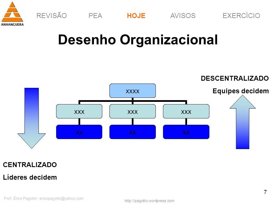 REVISÃOPEAHOJEEXERCÍCIOAVISOS http://pagotto.wordpress.com Prof. Érico Pagotto - ericopagotto@yahoo.com 7 Desenho Organizacional HOJE xxxx xxx xx xxx