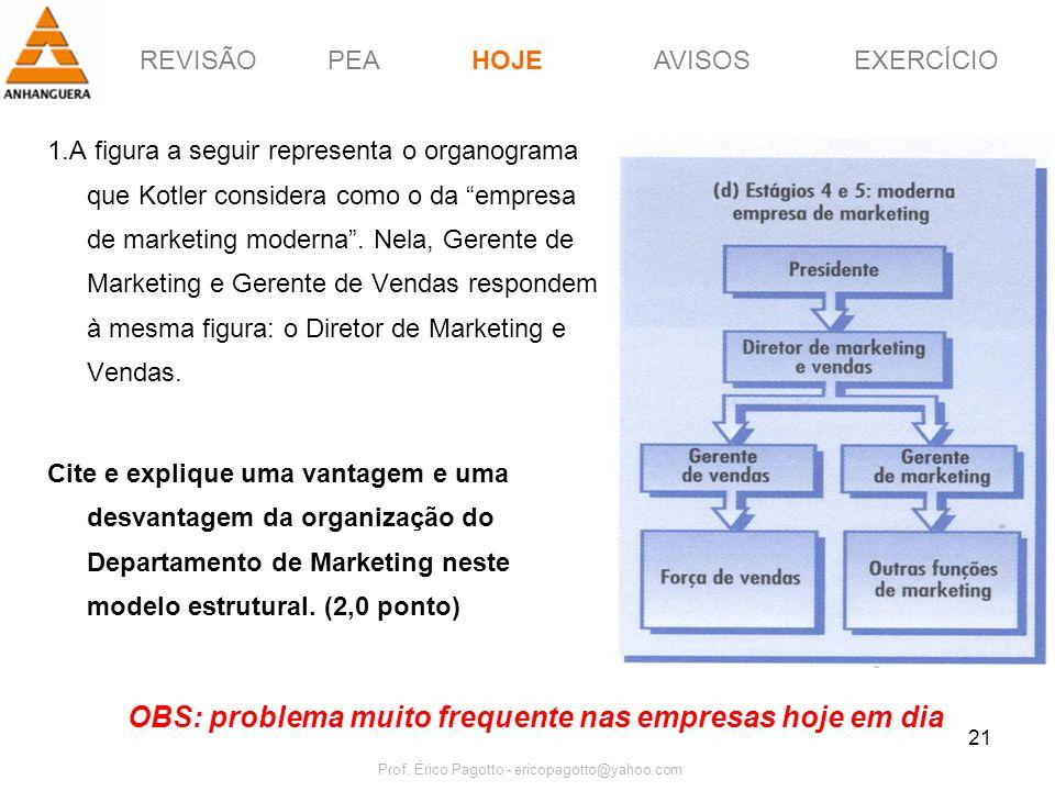 REVISÃOPEAHOJEEXERCÍCIOAVISOS Prof. Érico Pagotto - ericopagotto@yahoo.com 21 1.A figura a seguir representa o organograma que Kotler considera como o
