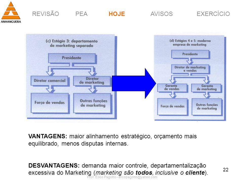 REVISÃOPEAHOJEEXERCÍCIOAVISOS Prof. Érico Pagotto - ericopagotto@yahoo.com 22 VANTAGENS: maior alinhamento estratégico, orçamento mais equilibrado, me