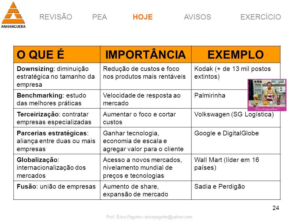 REVISÃOPEAHOJEEXERCÍCIOAVISOS Prof. Érico Pagotto - ericopagotto@yahoo.com 24 O QUE ÉIMPORTÂNCIAEXEMPLO Downsizing: diminuição estratégica no tamanho