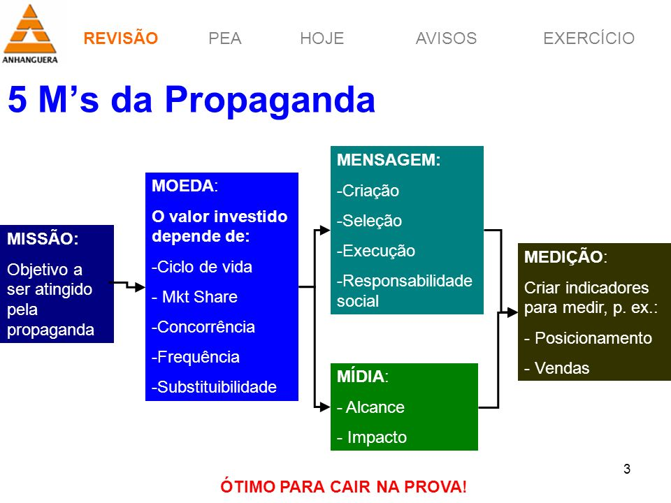 REVISÃOPEAHOJEEXERCÍCIOAVISOS Prof. Érico Pagotto - ericopagotto@yahoo.com 3 5 Ms da Propaganda MISSÃO: Objetivo a ser atingido pela propaganda MOEDA: