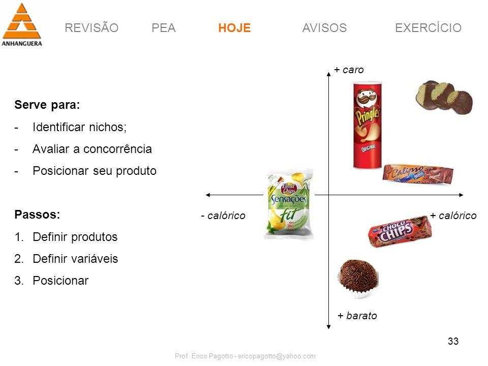 REVISÃOPEAHOJEEXERCÍCIOAVISOS Prof. Érico Pagotto - ericopagotto@yahoo.com 33 Serve para: -Identificar nichos; -Avaliar a concorrência -Posicionar seu