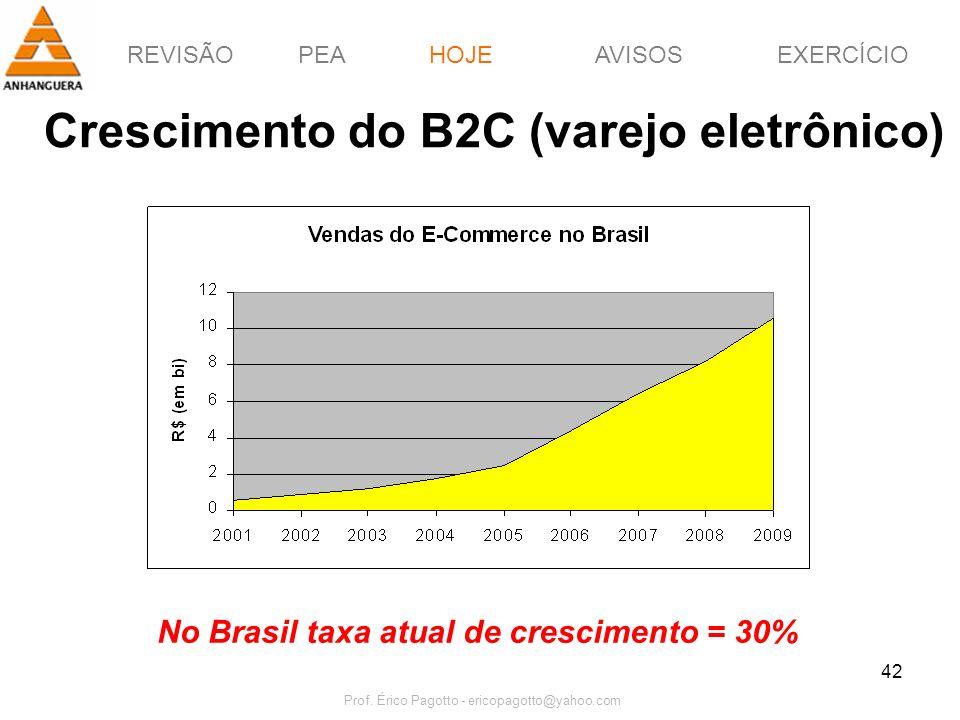 REVISÃOPEAHOJEEXERCÍCIOAVISOS Prof. Érico Pagotto - ericopagotto@yahoo.com 42 Crescimento do B2C (varejo eletrônico) HOJE No Brasil taxa atual de cres