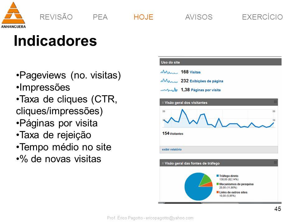 REVISÃOPEAHOJEEXERCÍCIOAVISOS Prof. Érico Pagotto - ericopagotto@yahoo.com 45 Indicadores HOJE Pageviews (no. visitas) Impressões Taxa de cliques (CTR