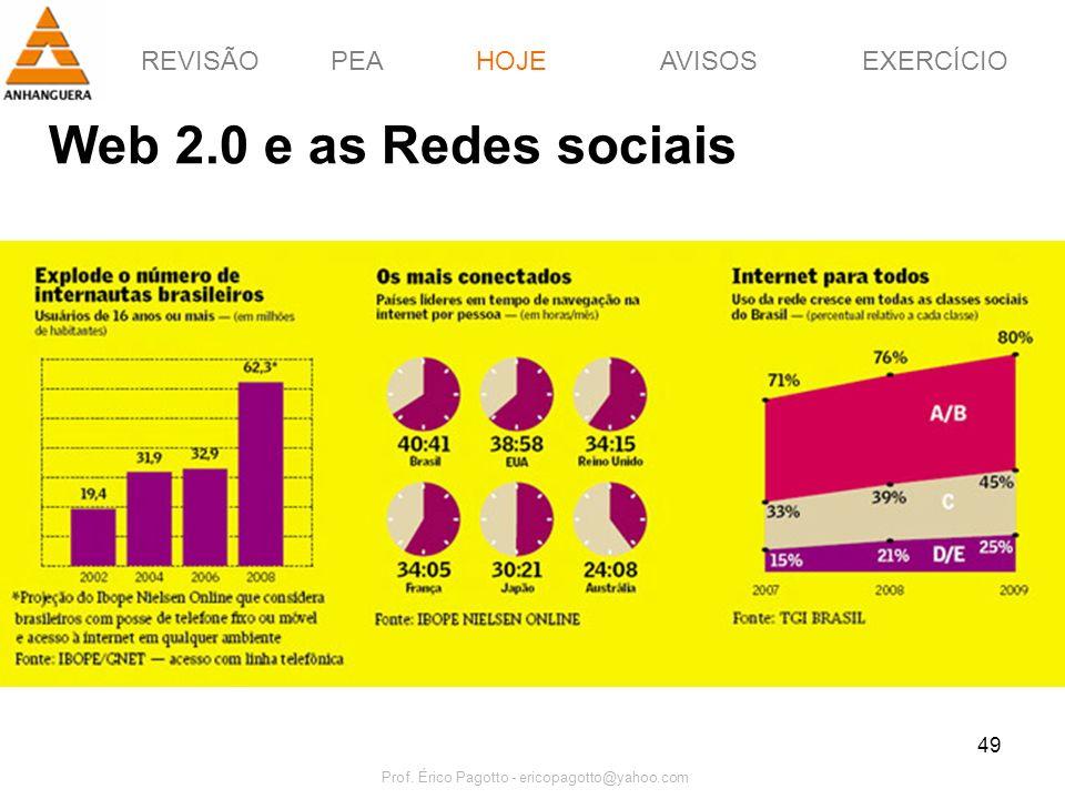 REVISÃOPEAHOJEEXERCÍCIOAVISOS Prof. Érico Pagotto - ericopagotto@yahoo.com 49 Web 2.0 e as Redes sociais HOJE