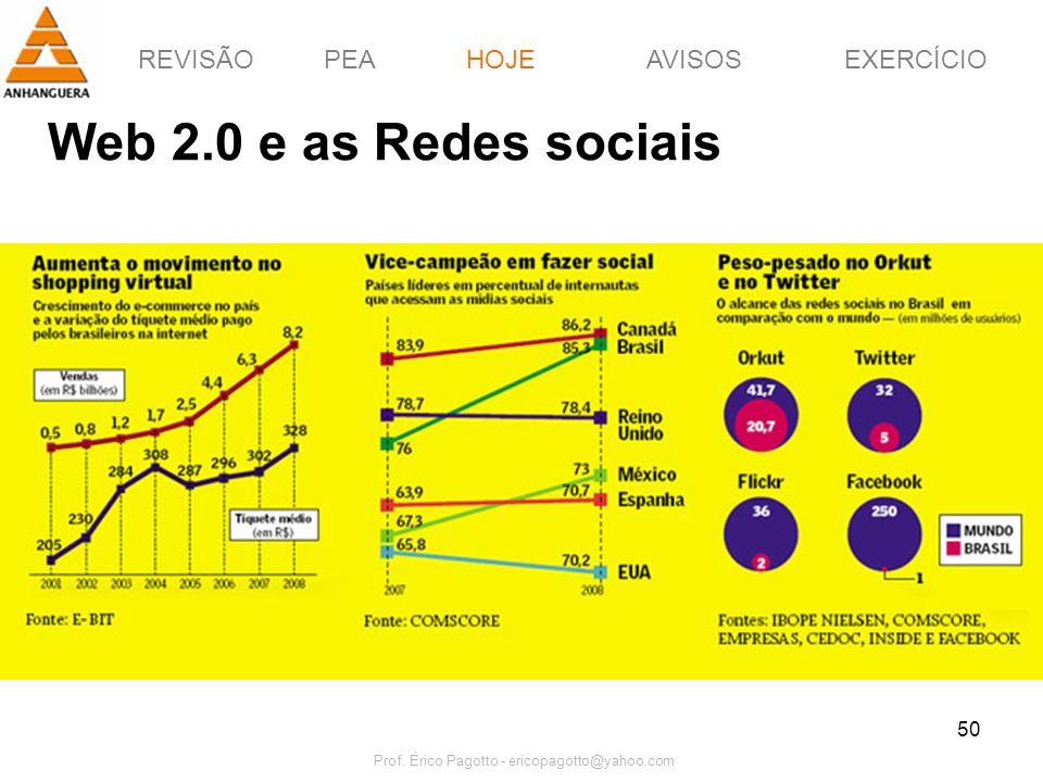 REVISÃOPEAHOJEEXERCÍCIOAVISOS Prof. Érico Pagotto - ericopagotto@yahoo.com 50 Web 2.0 e as Redes sociais HOJE