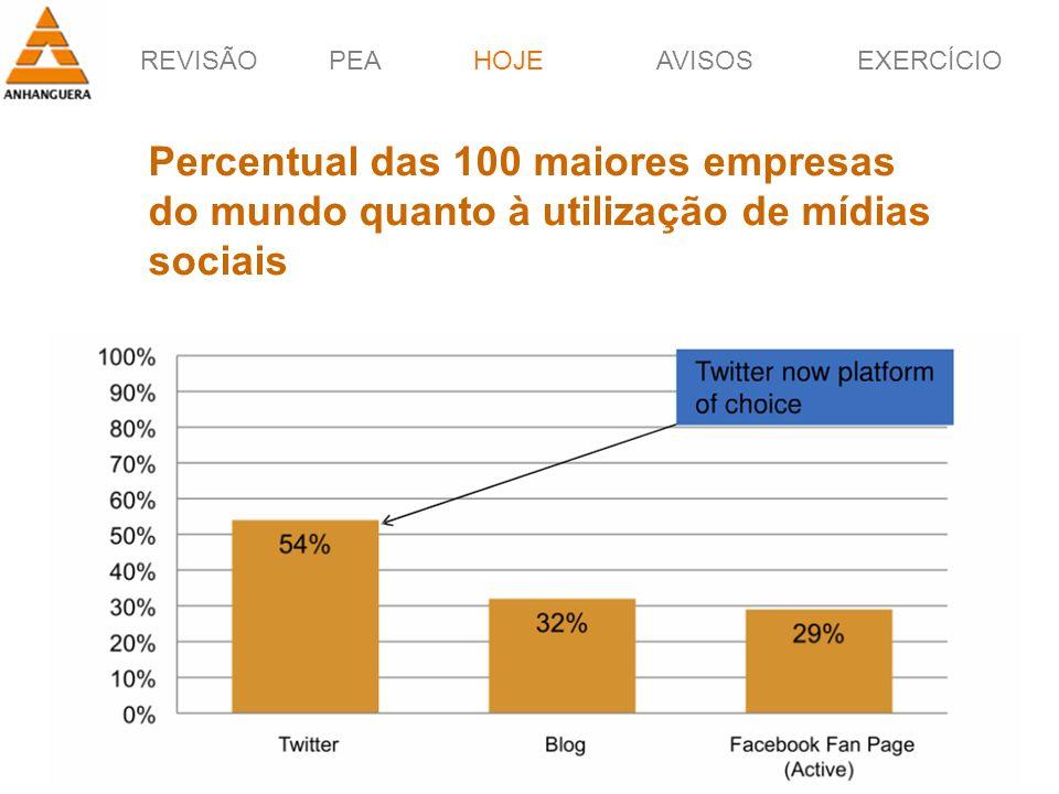 REVISÃOPEAHOJEEXERCÍCIOAVISOS Prof. Érico Pagotto - ericopagotto@yahoo.com 59 HOJE Percentual das 100 maiores empresas do mundo quanto à utilização de