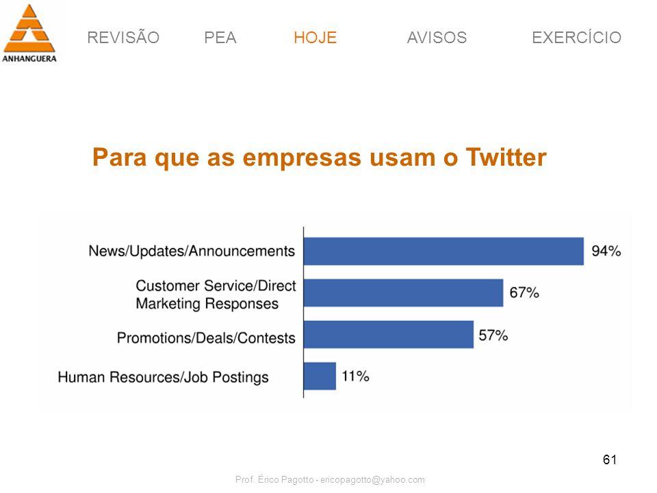 REVISÃOPEAHOJEEXERCÍCIOAVISOS Prof. Érico Pagotto - ericopagotto@yahoo.com 61 HOJE Para que as empresas usam o Twitter