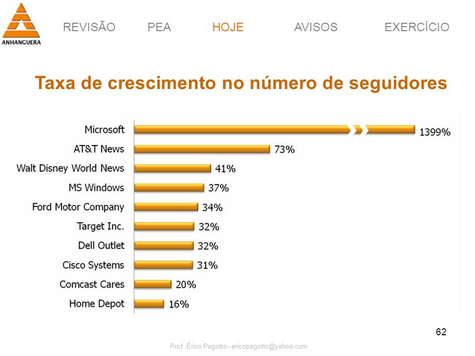 REVISÃOPEAHOJEEXERCÍCIOAVISOS Prof. Érico Pagotto - ericopagotto@yahoo.com 62 HOJE Taxa de crescimento no número de seguidores