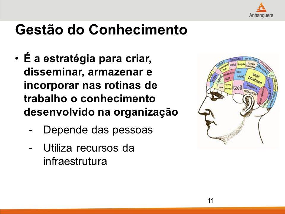 11 Gestão do Conhecimento É a estratégia para criar, disseminar, armazenar e incorporar nas rotinas de trabalho o conhecimento desenvolvido na organiz