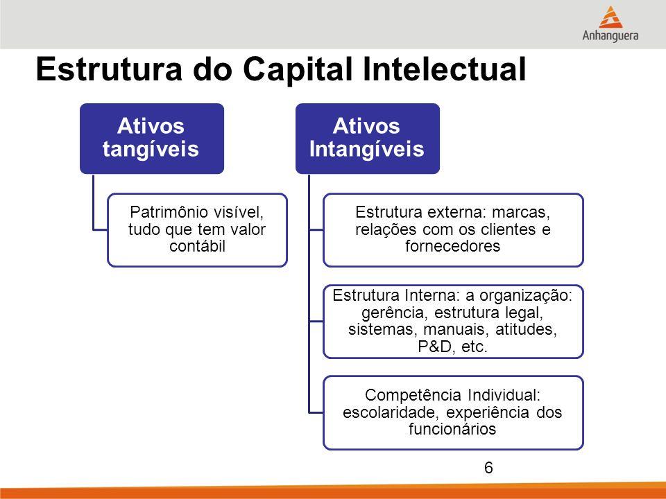 6 Estrutura do Capital Intelectual Ativos tangíveis Patrimônio visível, tudo que tem valor contábil Ativos Intangíveis Estrutura externa: marcas, rela