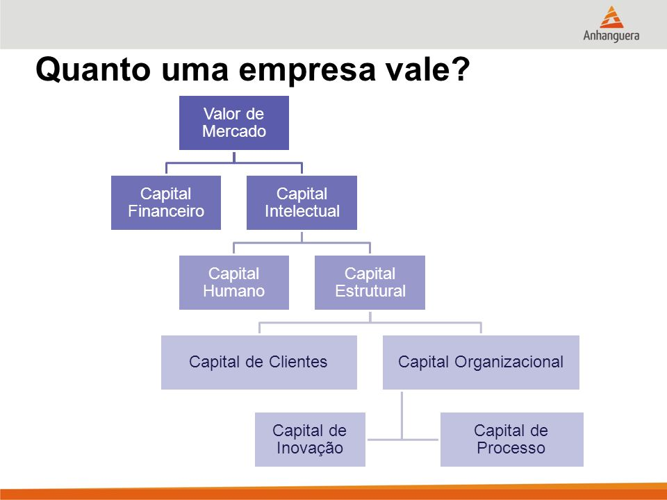 Quanto uma empresa vale? Valor de Mercado Capital Financeiro Capital Intelectual Capital Humano Capital Estrutural Capital de ClientesCapital Organiza