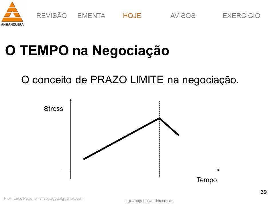 REVISÃOEMENTAHOJEEXERCÍCIOAVISOS http://pagotto.wordpress.com Prof. Érico Pagotto - ericopagotto@yahoo.com 39 O TEMPO na Negociação HOJE O conceito de