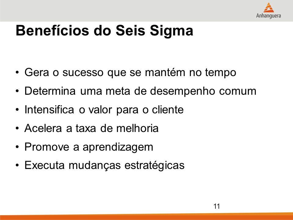 11 Benefícios do Seis Sigma Gera o sucesso que se mantém no tempo Determina uma meta de desempenho comum Intensifica o valor para o cliente Acelera a