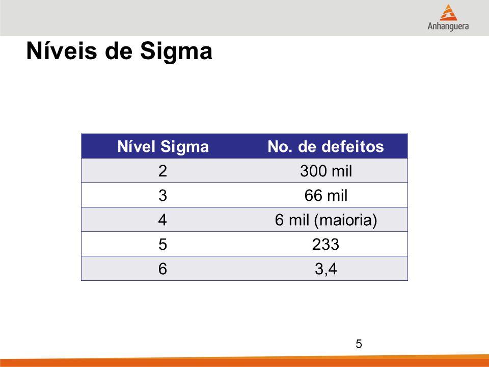5 Níveis de Sigma Nível SigmaNo. de defeitos 2300 mil 366 mil 46 mil (maioria) 5233 63,4