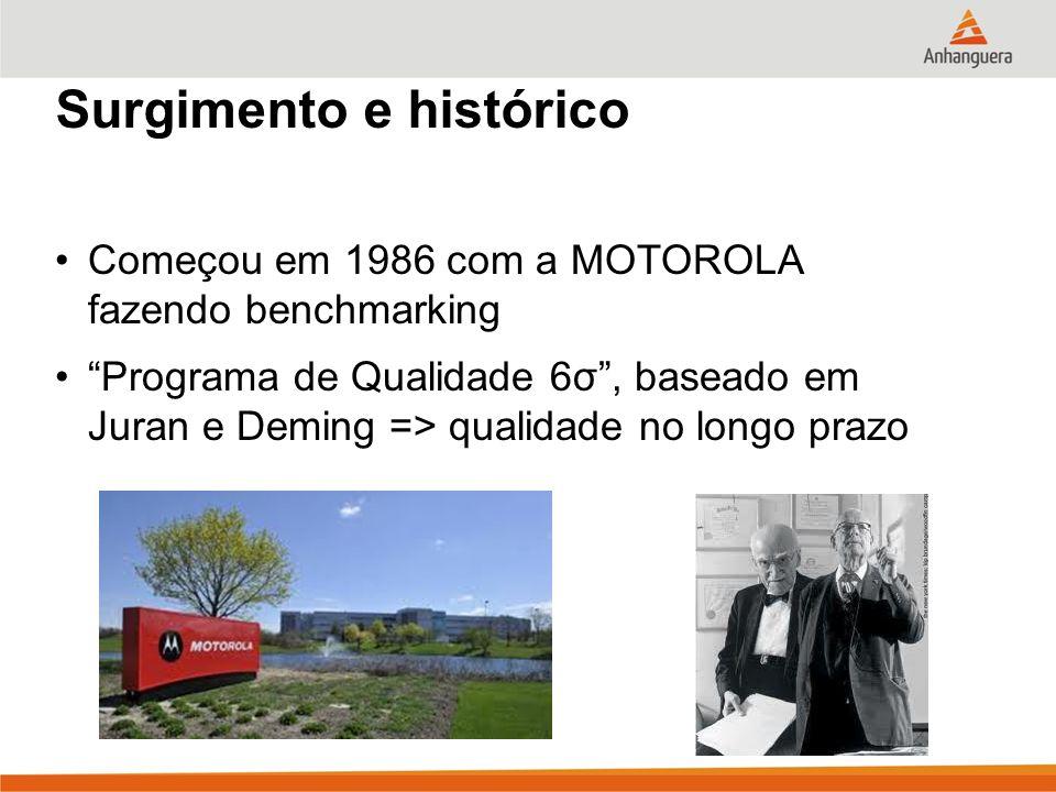 6 Surgimento e histórico Começou em 1986 com a MOTOROLA fazendo benchmarking Programa de Qualidade 6σ, baseado em Juran e Deming => qualidade no longo
