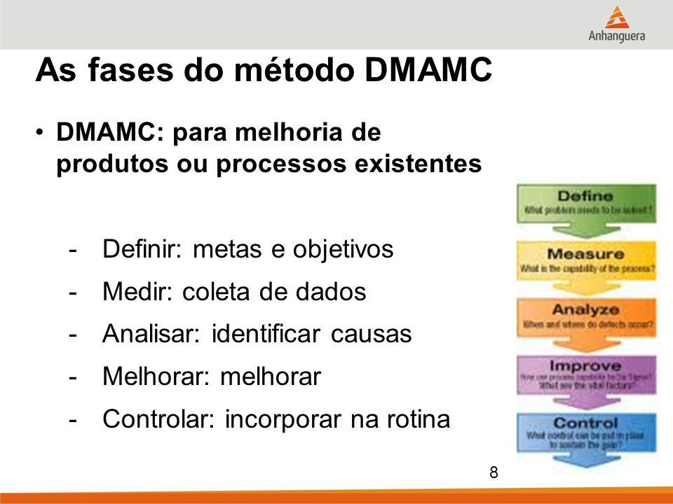 8 As fases do método DMAMC DMAMC: para melhoria de produtos ou processos existentes -Definir: metas e objetivos -Medir: coleta de dados -Analisar: ide