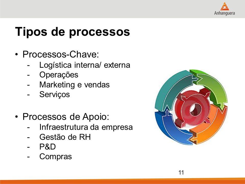 11 Tipos de processos Processos-Chave: -Logística interna/ externa -Operações -Marketing e vendas -Serviços Processos de Apoio: -Infraestrutura da emp