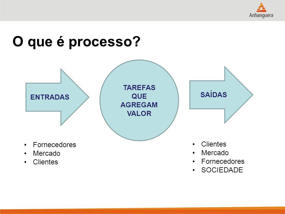 O que é processo? ENTRADAS SAÍDAS TAREFAS QUE AGREGAM VALOR Fornecedores Mercado Clientes Mercado Fornecedores SOCIEDADE