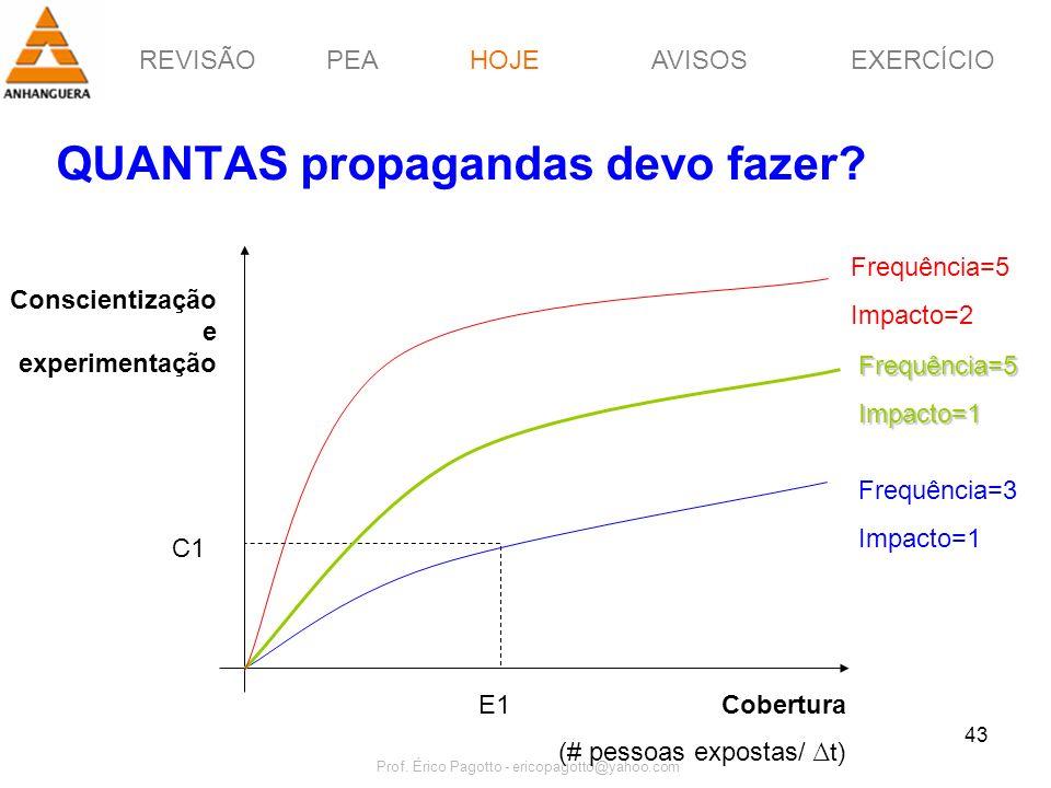 REVISÃOPEAHOJEEXERCÍCIOAVISOS Prof. Érico Pagotto - ericopagotto@yahoo.com 43 QUANTAS propagandas devo fazer? Cobertura (# pessoas expostas/ t) Consci