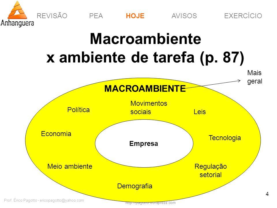 REVISÃOPEAHOJEEXERCÍCIOAVISOS http://pagotto.wordpress.com Prof. Érico Pagotto - ericopagotto@yahoo.com 4 Macroambiente x ambiente de tarefa (p. 87) H