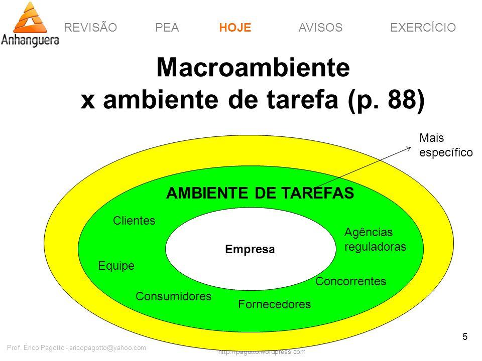 REVISÃOPEAHOJEEXERCÍCIOAVISOS http://pagotto.wordpress.com Prof. Érico Pagotto - ericopagotto@yahoo.com 5 Macroambiente x ambiente de tarefa (p. 88) H
