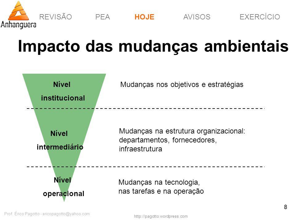 REVISÃOPEAHOJEEXERCÍCIOAVISOS http://pagotto.wordpress.com Prof. Érico Pagotto - ericopagotto@yahoo.com 8 Impacto das mudanças ambientais HOJE Nível i