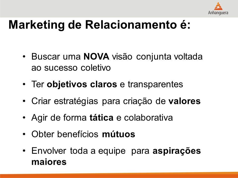 Marketing de Relacionamento é: