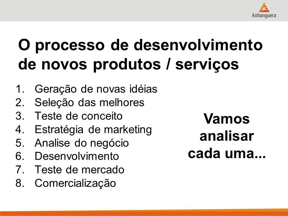 O processo de desenvolvimento de novos produtos / serviços 1.Geração de novas idéias 2.Seleção das melhores 3.Teste de conceito 4.Estratégia de market