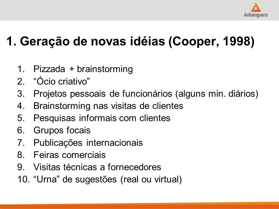 1. Geração de novas idéias (Cooper, 1998) 1.Pizzada + brainstorming 2.Ócio criativo 3.Projetos pessoais de funcionários (alguns min. diários) 4.Brains