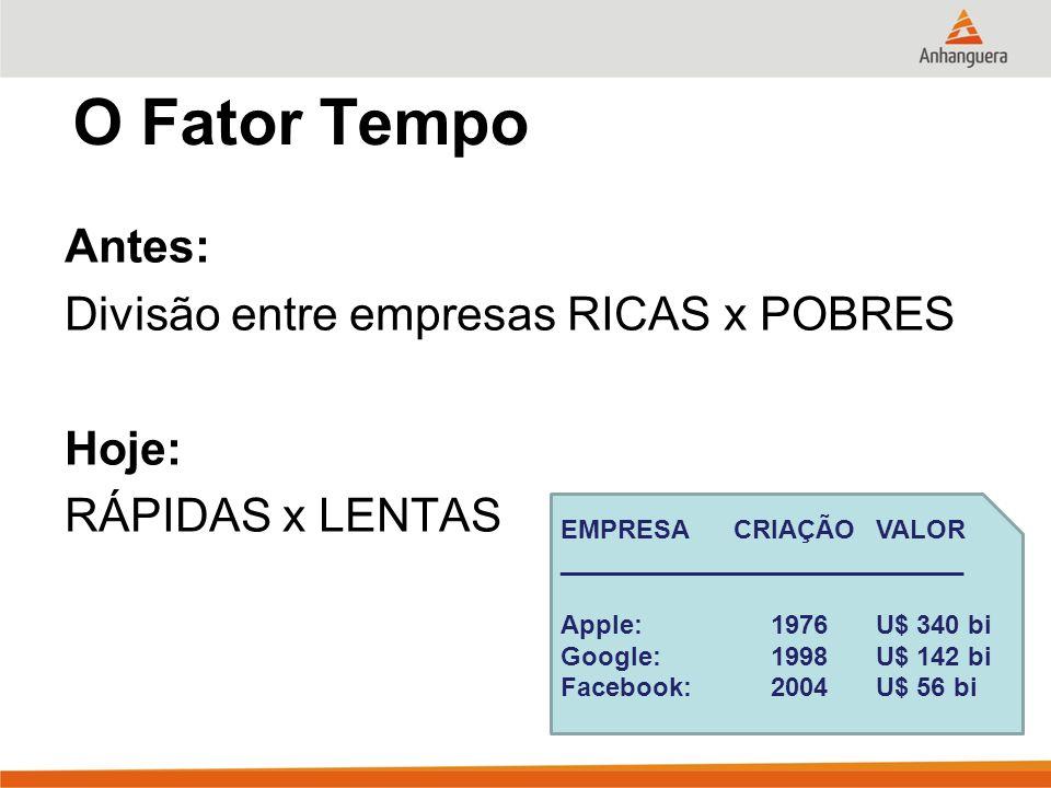 O Fator Tempo Antes: Divisão entre empresas RICAS x POBRES Hoje: RÁPIDAS x LENTAS EMPRESA CRIAÇÃOVALOR ____________________________ Apple: 1976 U$ 340