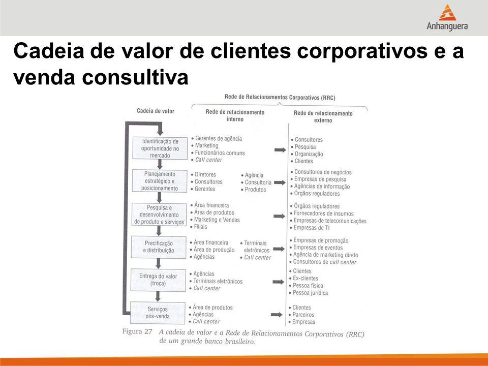 Cadeia de valor de clientes corporativos e a venda consultiva