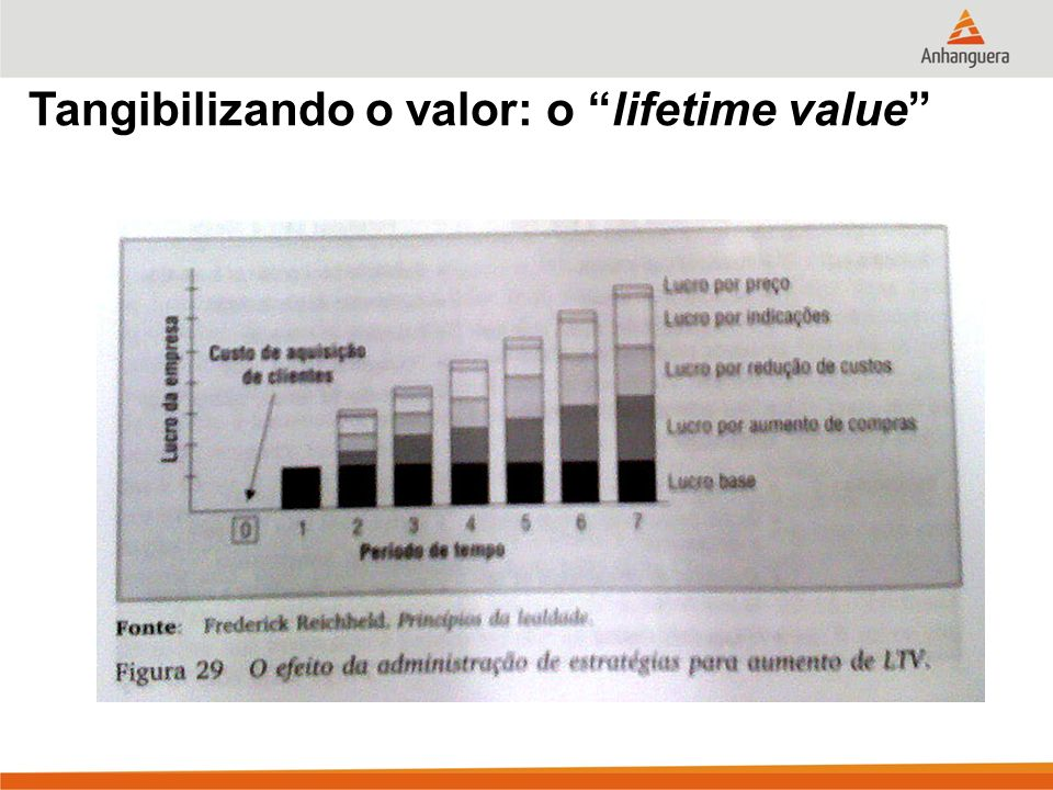 Tangibilizando o valor: o lifetime value