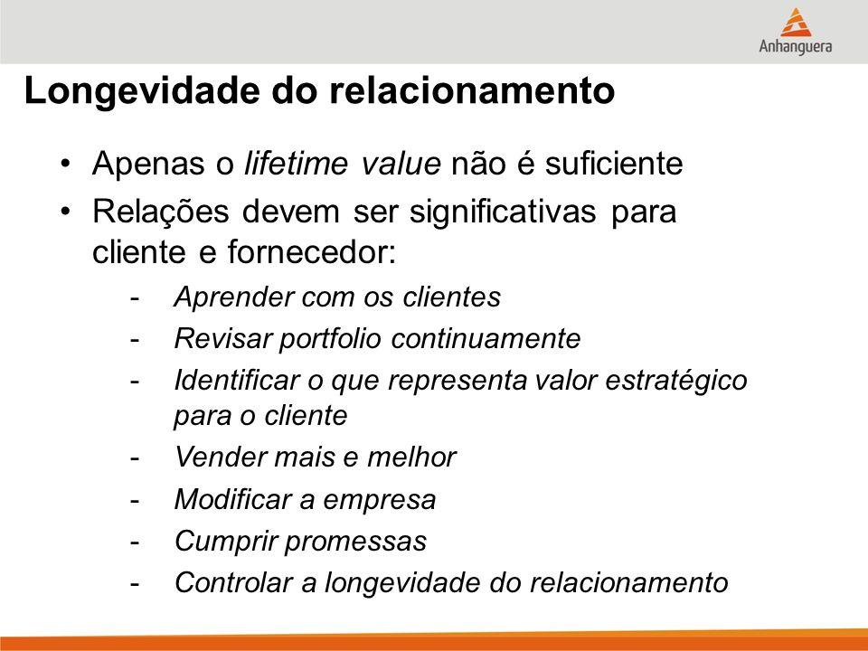 Longevidade do relacionamento Apenas o lifetime value não é suficiente Relações devem ser significativas para cliente e fornecedor: -Aprender com os c
