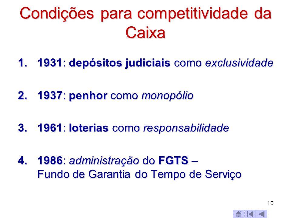 10 Condições para competitividade da Caixa 1.1931: depósitos judiciais como exclusividade 2.1937: penhor como monopólio 3.1961: loterias como responsa
